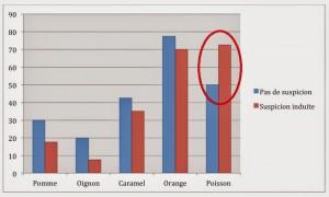 Graphe 2 étude Lee & Schwarz 2012 Billet blog